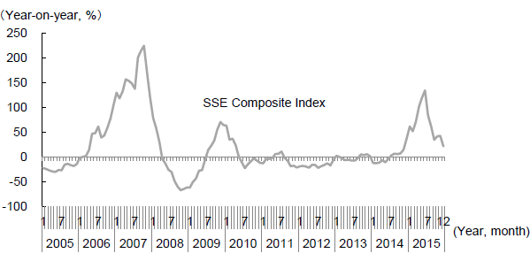 Figure 3�@ Changes in the Shanghai Stock Exchange (SSE) Composite Index (year-on-year)