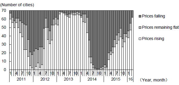 Figure 2: Changes in the Number of Cities by Type of Housing Price Trends (Monthly Changes)