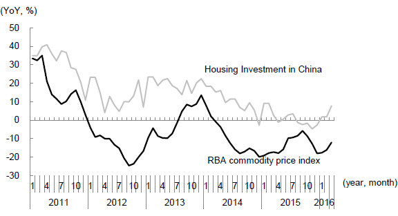 Figure 5: RBA Index of Commodity Prices Moving in Tandem with Housing Investment in China(Year-on-year % change)