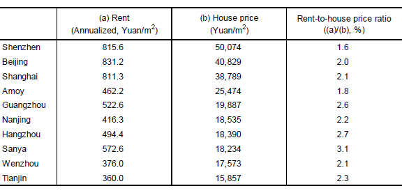 Table 1: Comparison of Rents and Housing Prices in Major Chinese Cities (February 2016)