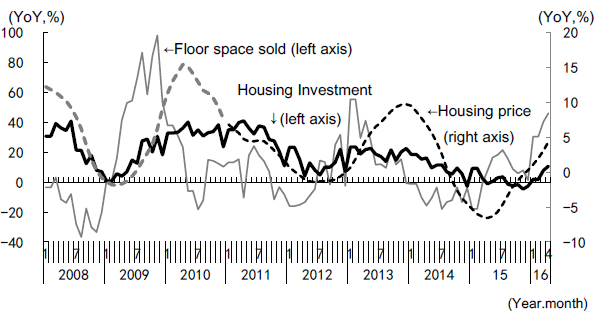 Figure 5: Changes in Floor Space of Commercial Residential Buildings Sold, Housing Prices, and Housing Investment