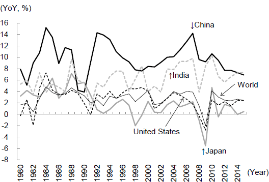 Figure 1: Changes in Real GDP Growth Rate of China― Comparison with Major Countries and the World ―