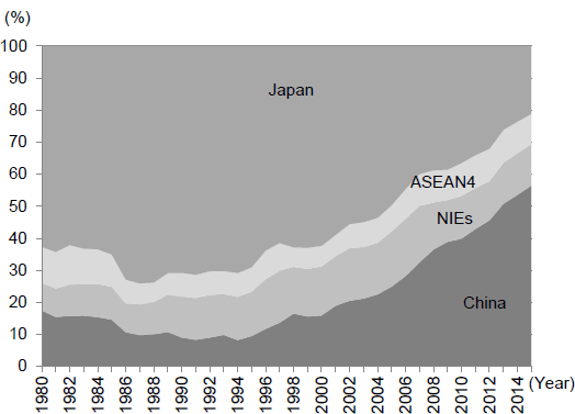 Figure 3: Changes in Each Country and Region's Share of GDP in East Asia