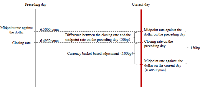 "Figure 1: Determining the Midpoint Rate Based on the ""Closing Rate on the Preceding Day + Currency Basket-based Adjustment"" Rule"