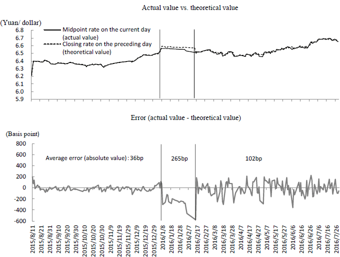 "Figure 3: Verification of the ""Closing Rate on the Preceding Day"" Rule"