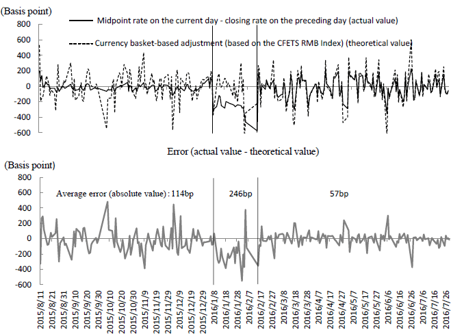 "Figure 4: Verification of the ""Closing Rate on the Preceding Day + Currency Basket-based Adjustment"" Rule"