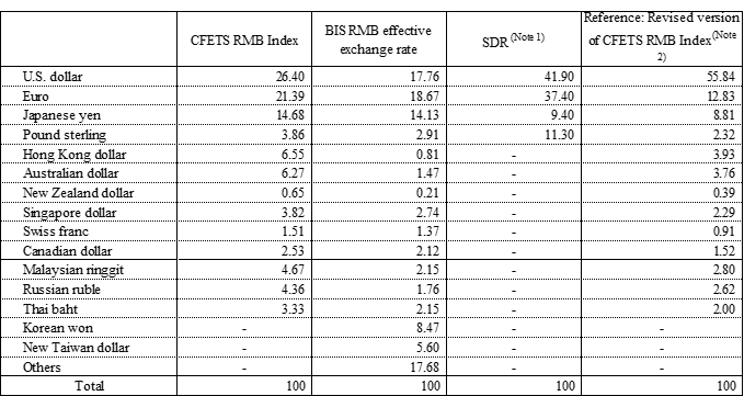 Table 1: Composition of Three Currency Baskets Used for Reference by the Chinese Authorities (Unit: %)