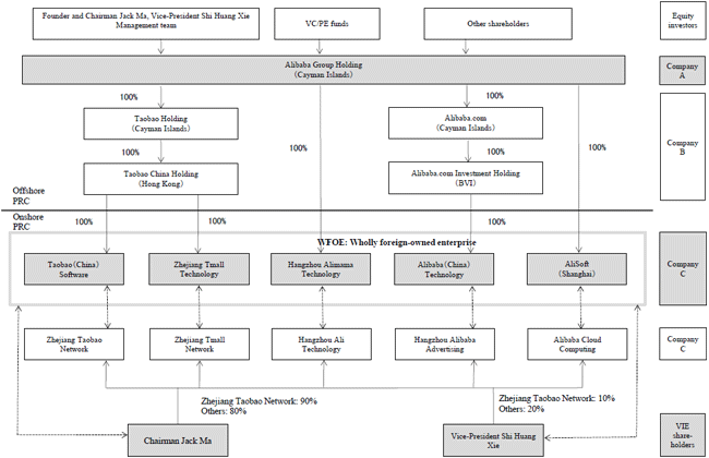 Figure: Alibaba Group's VIE Structure