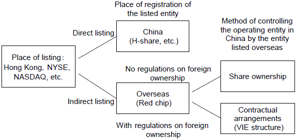 Figure 2: Types of Overseas Listing of Chinese Companies