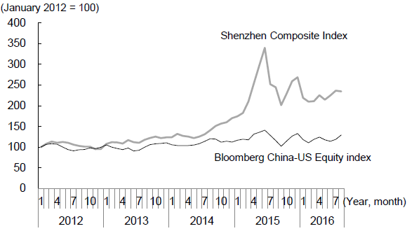 Figure 4: Shenzhen Shares are Outperforming China's US-listed Stocks