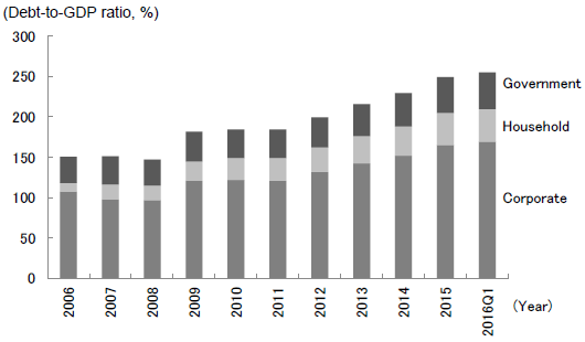 Figure 1: Sharply Increasing Debt in the Corporate and Other Sectors in China