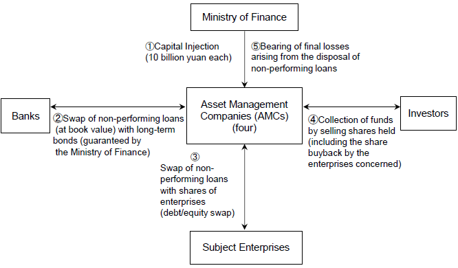 Figure 3: Previous Mechanism of Collecting Claims by AMCs (1999)