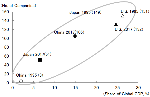 Figure 2. Number of Chinese, U.S., and Japanese Companies Listed in the Fortune Global 500 in Proportion to these Countries' Share of Global GDP