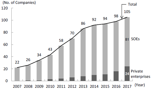 Figure 3. The Rising Number of Chinese Enterprises in the Fortune Global 500
