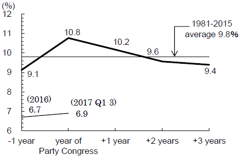 Figure 2. China's Business Cycle Synchronizes with the Communist Party Congress Cycle