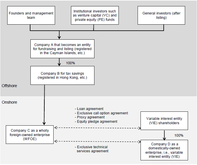 Figure 1. The Structure of a Typical VIE Scheme Used by Chinese Companies