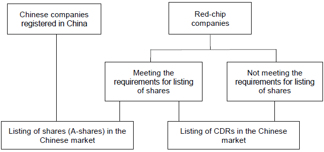 Figure 3. Two Options for Chinese High-tech Companies to be Listed on the Domestic Market