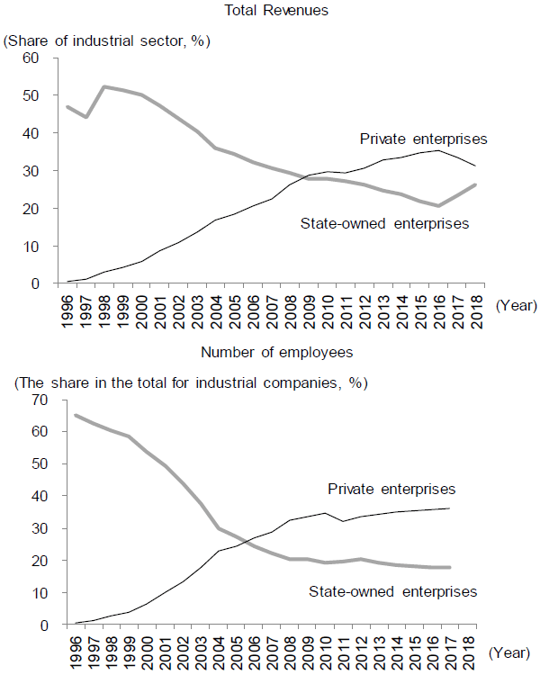 Figure 1. Private Enterprises Surpassing SOEs in Total Revenues and the Number of Employees