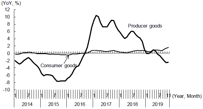 Figure 2. Changes in the Producer Price Index (PPI) in China - Producer goods Vs. Consumer goods -