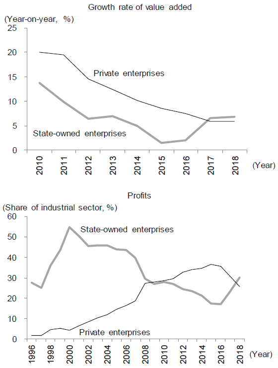 Figure 3. SOEs Surpassing Private Enterprises in Terms of Value Added Growth and Share of Profits in the Industrial Sector