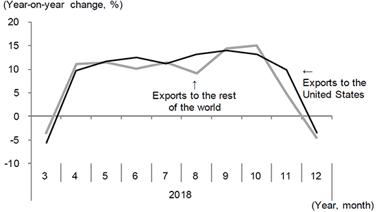 Figure 1. China's exports to the United States and the world-Clear indication of a fallback in demand after the last-minute upsurge