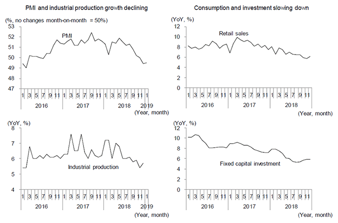 Figure 2. Clear Signs of Slowing Economic Growth in China