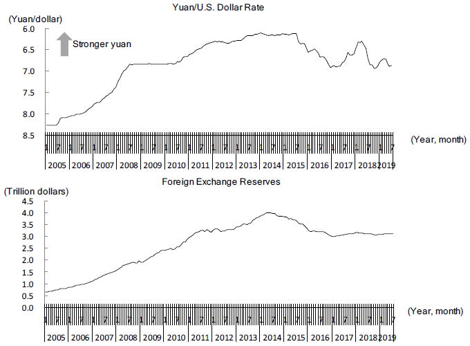 Figure 1. Changes in the Yuan's Exchange Rate Against the Dollar and China's Foreign Exchange Reserves
