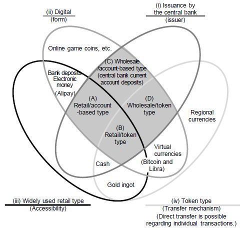Figure 1. Positions of Central Bank Digital Currencies in the Money Flower Diagram