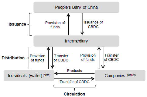 Figure 2. System of CBDC Issuance, Distribution and Circulation