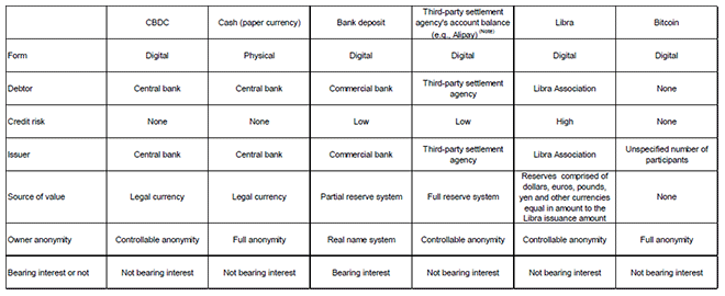 Table 1. Comparison between China's Planned CBDC and Various Currencies