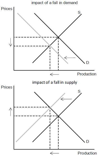 Figure 1. Effect of COVID-19 on the Chinese Economy