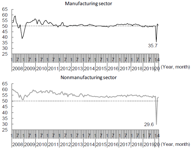 Figure 3. Trends in the Purchasing Managers' Index (PMI) in China