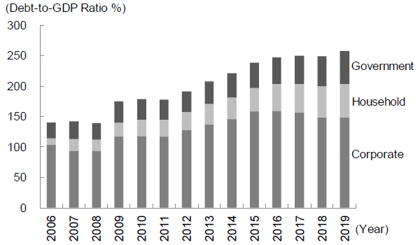 Figure 4. Debt in China's Non-Financial Sector