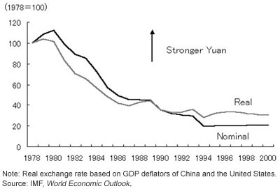 Figure 1. Chinese Yuan against the U.S. Dollar