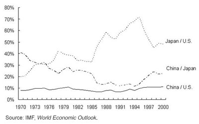 Figure 2. Relative Nominal GDP among China, the U.S. and Japan