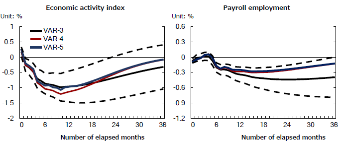 Figure 3: Economic Activity Index and the Dynamic Response of Payroll Employment