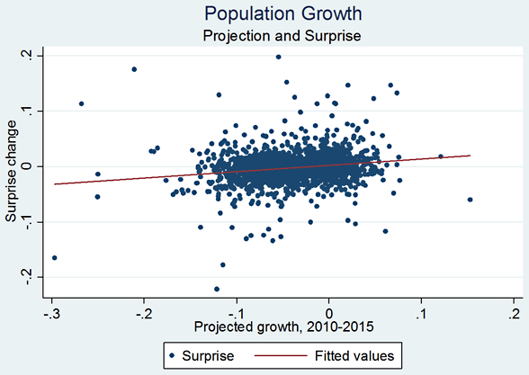 Figure 1: Relationship between Forecasted Population Growth and Forecast Error