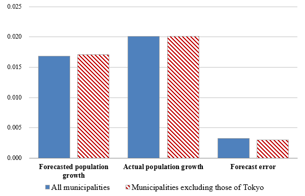 Figure 2: Relationship between Population Density and Population Growth in Municipalities (Elasticity)