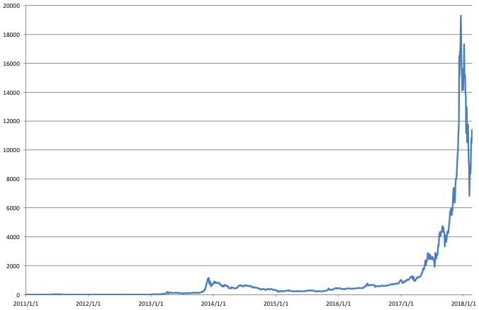 Figure: Changes in Bitcoin's Exchange Rate against the U.S. Dollar