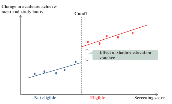 Figure 2. Approach to Effect Analysis: RD design