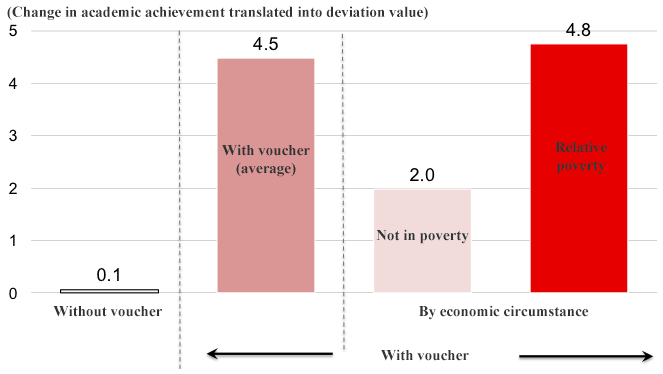 Figure 3. Change in Academic Achievement Before and After the Utilization of the Shadow Education Voucher
