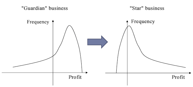 Figure 1: Two Types of Business with Different Characteristics