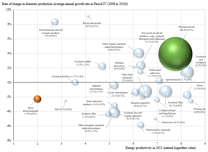 Figure 3: Structural Changes at a Product-by-product Level in the Chemicals Industry (Period IV: 2008 to 2016)