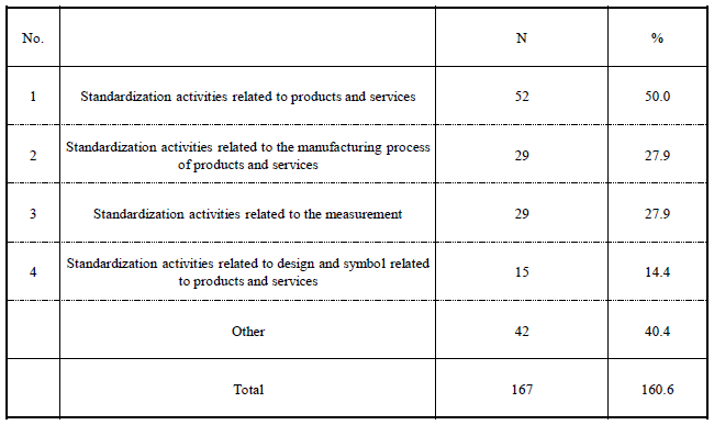 Table 2. Types of Standardization Activities Being Practiced
