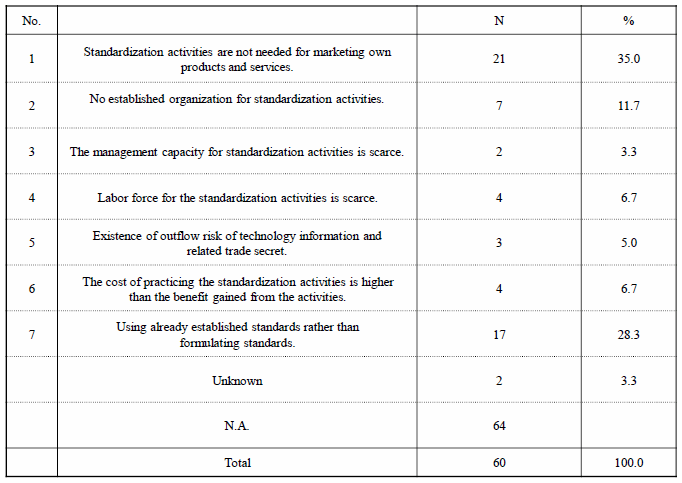 Table 5. Reasons for Not Practicing Standardization Activities