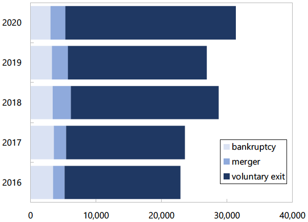 Figure 1. Number of Firm Exits from January to May by Exit Type