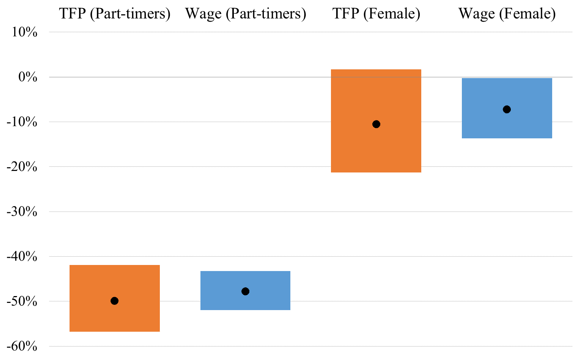 Figure 1: Productivity and Wages of Part-timers and Women