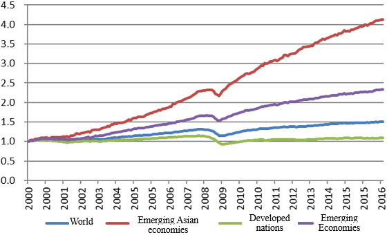 Figure 1: Changes in Industrial Output (World, Developed, and Emerging Economies)