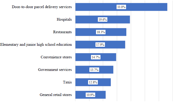 Figure 1: Services Cited as Declining in Quality due to a Shortage of Hands