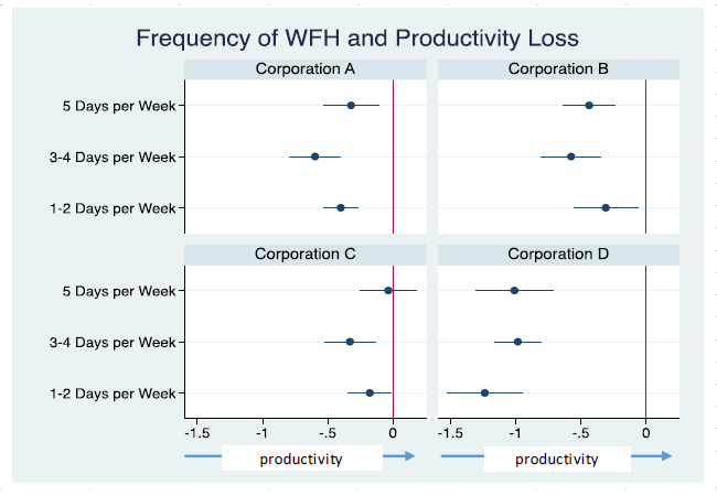 Figure 1. Changes in Productivity by Weekly Number of Days Worked Remotely